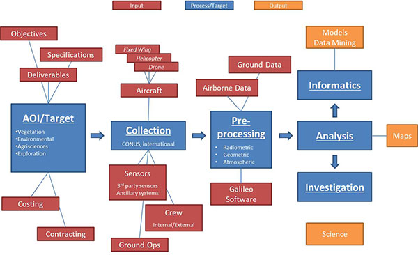 Data_Products